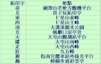 台北大縱走拓印地點.jpg