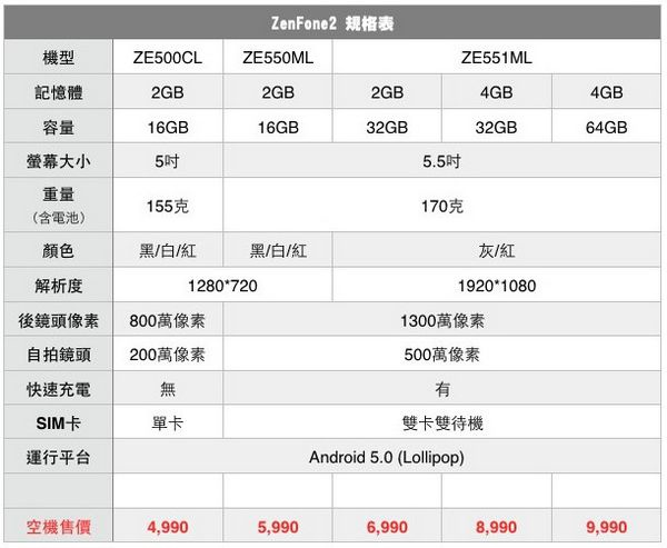 華碩 ASUS ZenFone 2 ZE550ML智慧型手機11