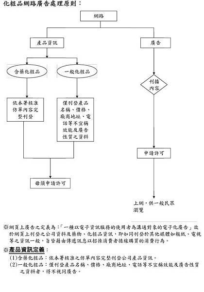 化粧品網路廣告處理原則流程圖1