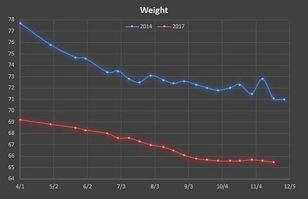 2017體重.jpg