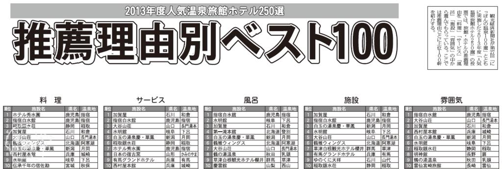2013(27回)日本250選溫泉飯店旅館(部門別)1~10名.png