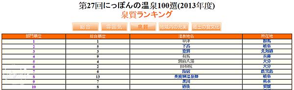 2013(27回)日本百選溫泉(泉質)1~10名.png
