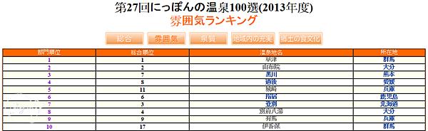 2013(27回)日本百選溫泉(氣氛)1~10名.png
