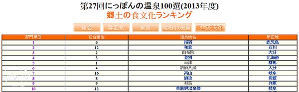 2013(27回)日本百選溫泉(飲食文化)1~10名.png