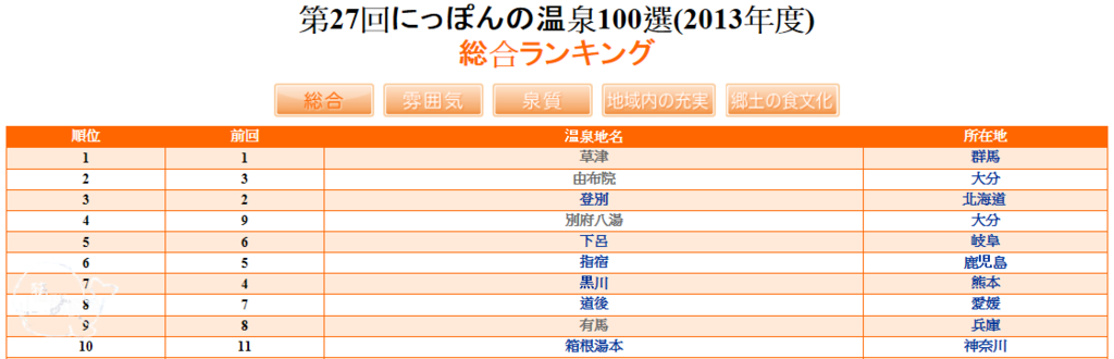 2013(27回)日本百選溫泉(綜合)1~10名.png