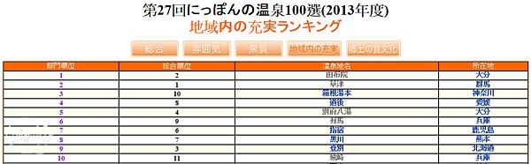 2013(27回)日本百選溫泉(觀光機能)1~10名.png
