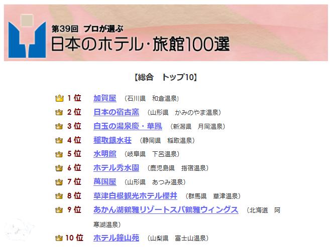 2014(39屆)日本百選溫泉旅館飯店(綜合)1~10名.png