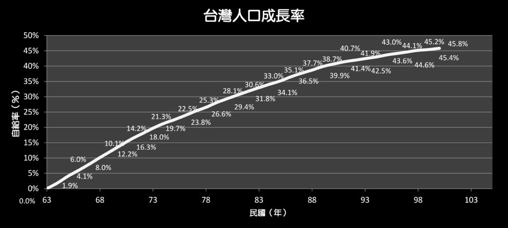 台灣人口成長率