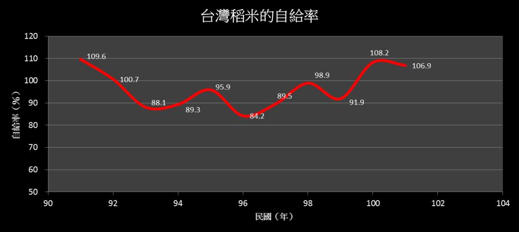 台灣稻米的自給率.png