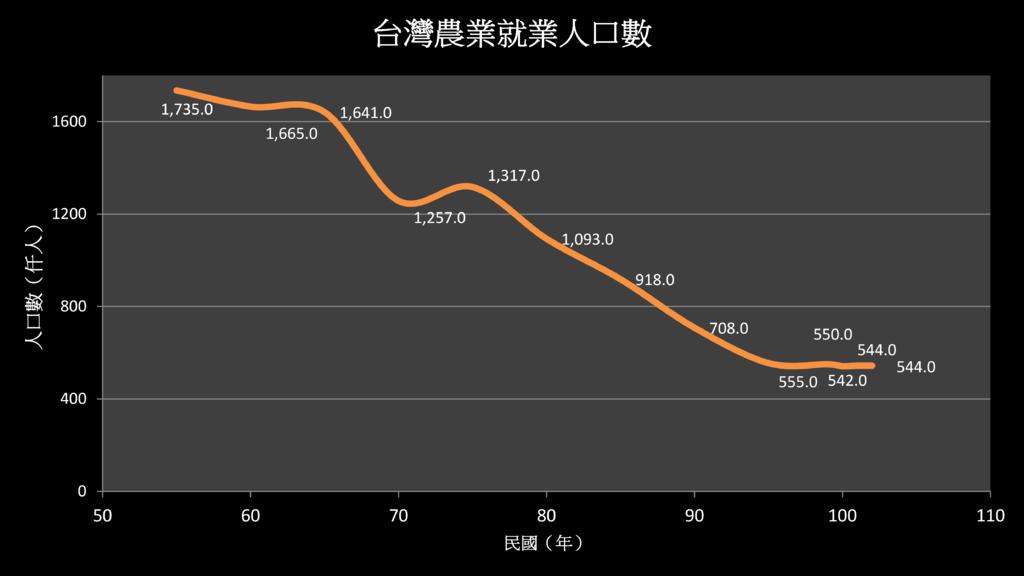 台灣農業就業人口數103.png
