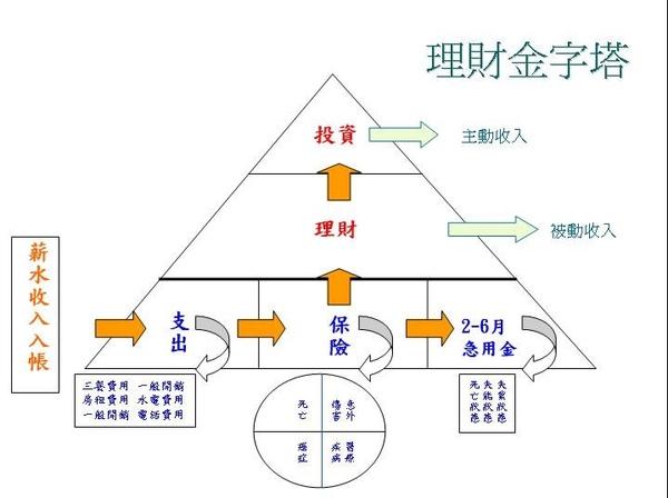 【理財知識】 理財金字塔~~~~ @ ALEX.聖 :: 痞客邦 ::