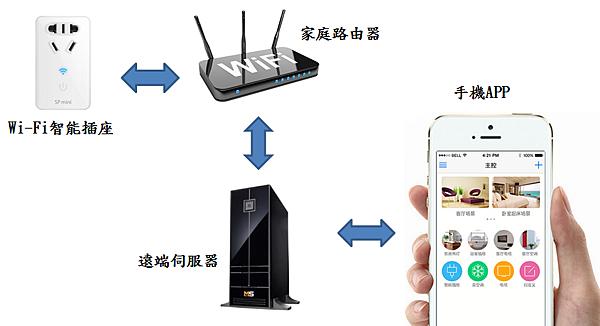 智能插座網路架構