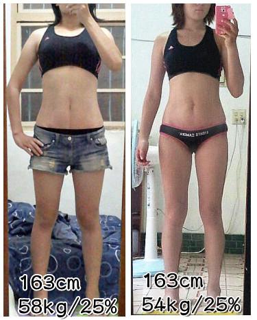 同身高體重不同體脂肪