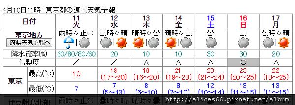 東京氣象.PNG