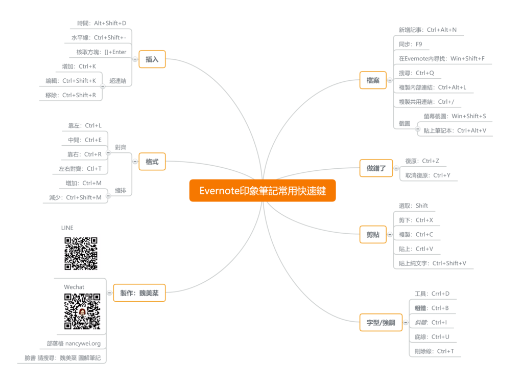 Evernote印象筆記常用快速鍵.png