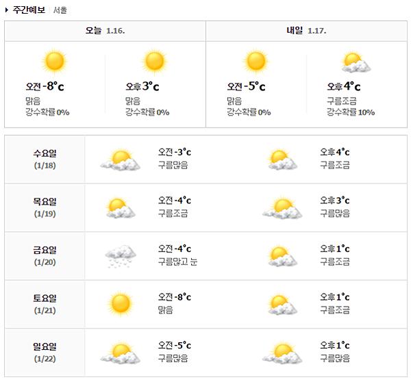 首爾天氣情報│01.16 -1.22 本週首爾市天氣預報 & 韓國傳統市場必吃推薦 ... ...