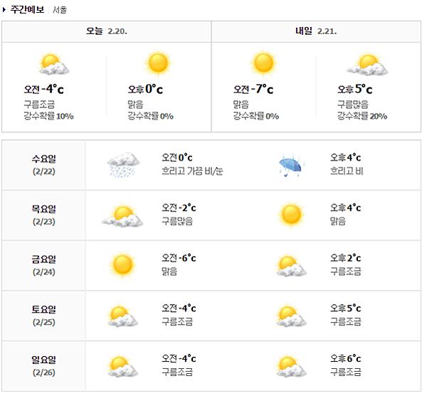 02.20-02.26本週首爾市天氣預報&首爾四大賞櫻好去處