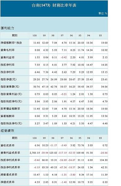 財務比例年表.JPG