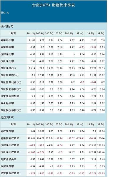 財務比例季表.JPG