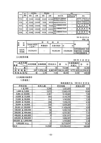 富爾特100年報_頁面_036
