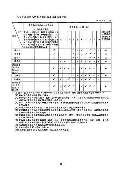 富爾特100年報_頁面_016