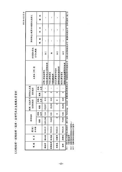 富爾特100年報_頁面_017