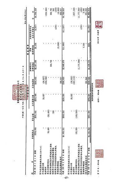 富爾特100年報_頁面_071