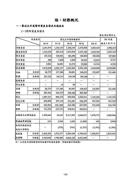富爾特100年報_頁面_054
