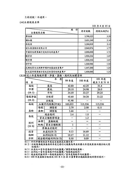 富爾特100年報_頁面_037