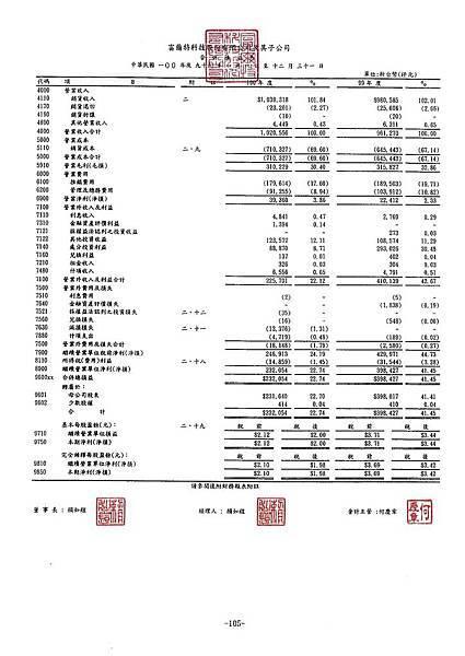 富爾特100年報_頁面_109