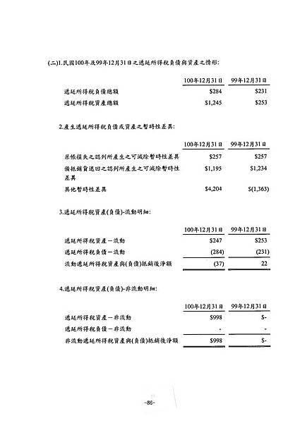 富爾特100年報_頁面_090