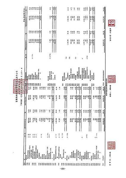 富爾特100年報_頁面_108