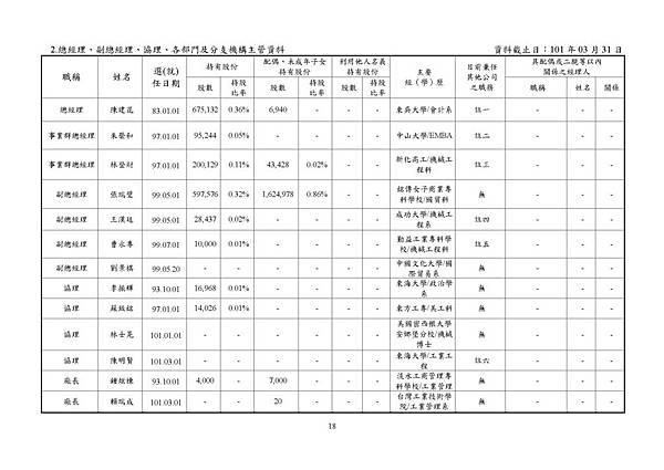 台灣福興100年報上傳檔_頁面_018