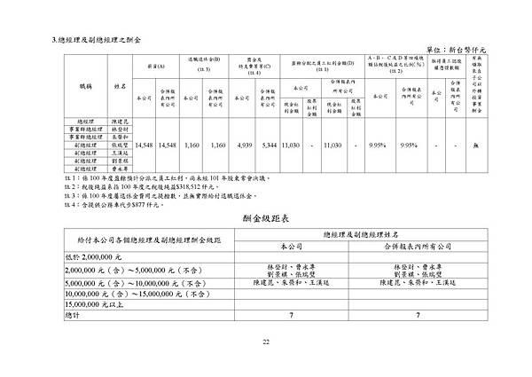 台灣福興100年報上傳檔_頁面_022