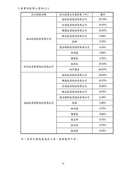 台灣福興100年報上傳檔_頁面_016