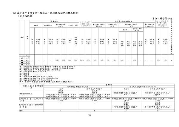 台灣福興100年報上傳檔_頁面_020