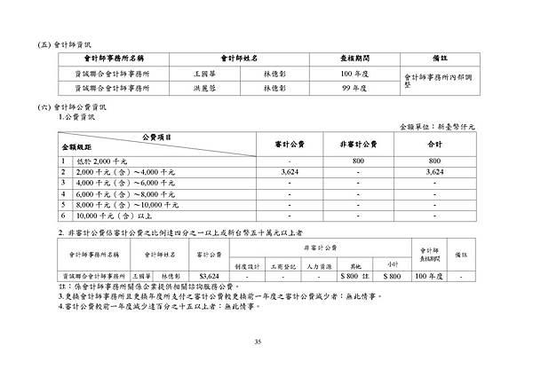 台灣福興100年報上傳檔_頁面_035