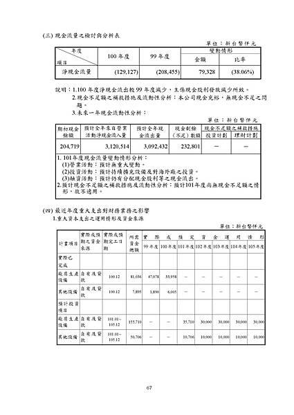 台灣福興100年報上傳檔_頁面_067