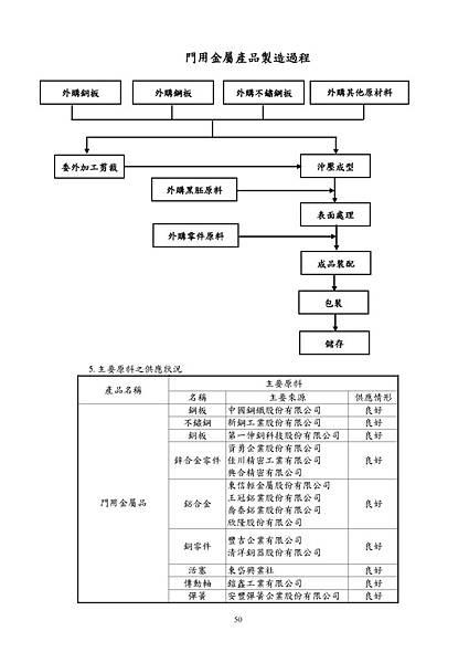 台灣福興100年報上傳檔_頁面_050