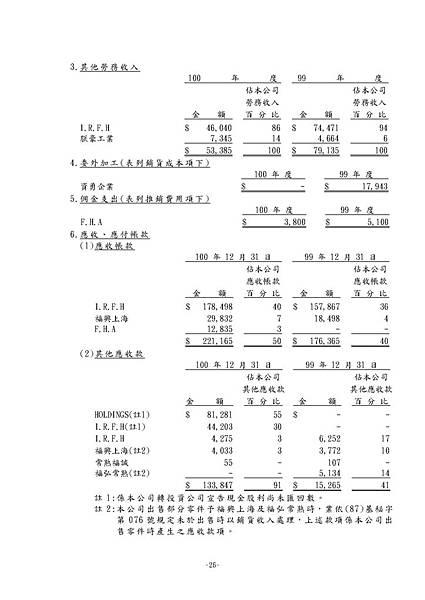 台灣福興100年報上傳檔_頁面_101