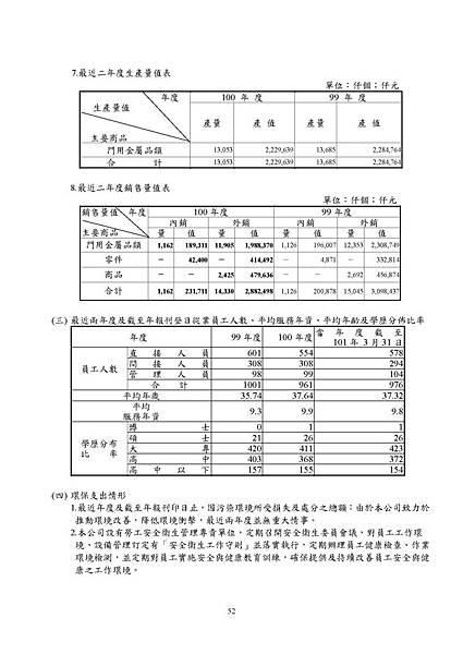 台灣福興100年報上傳檔_頁面_052