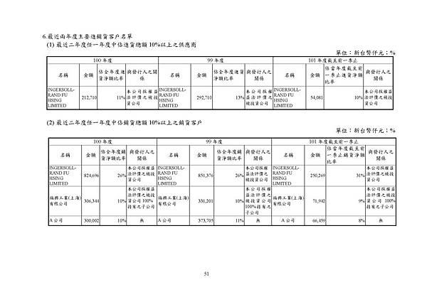 台灣福興100年報上傳檔_頁面_051