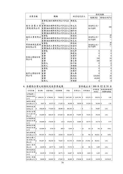 台灣福興100年報上傳檔_頁面_074