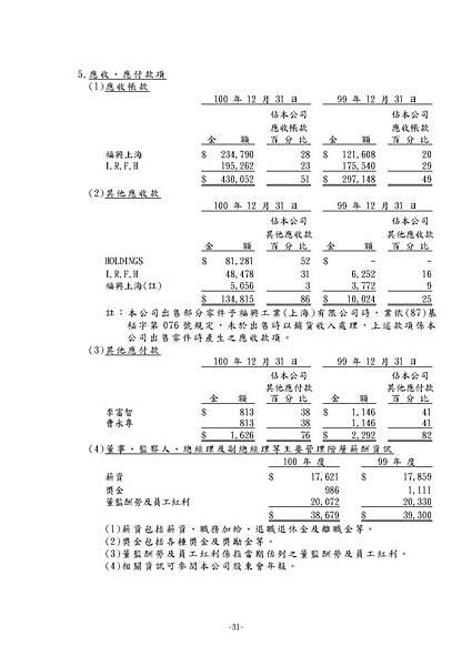 台灣福興100年報上傳檔_頁面_167
