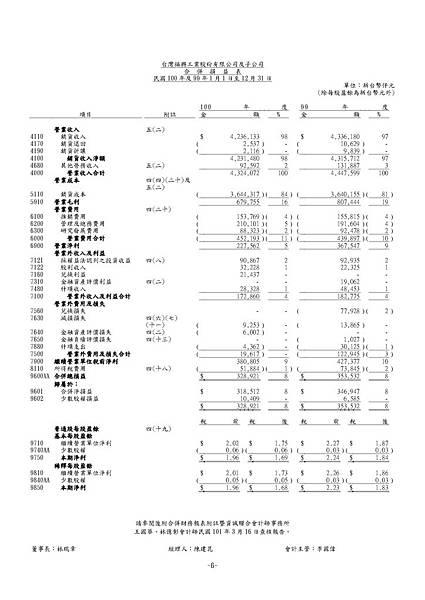 台灣福興100年報上傳檔_頁面_142