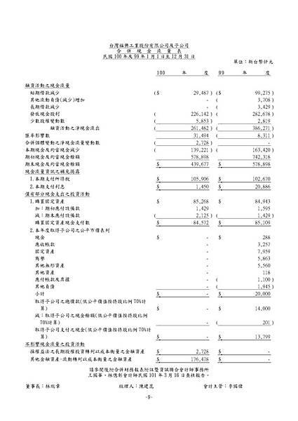 台灣福興100年報上傳檔_頁面_145