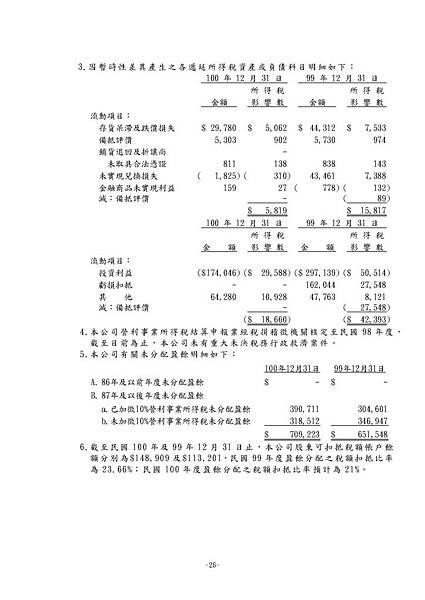 台灣福興100年報上傳檔_頁面_162
