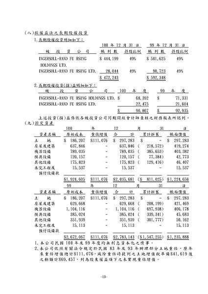 台灣福興100年報上傳檔_頁面_155
