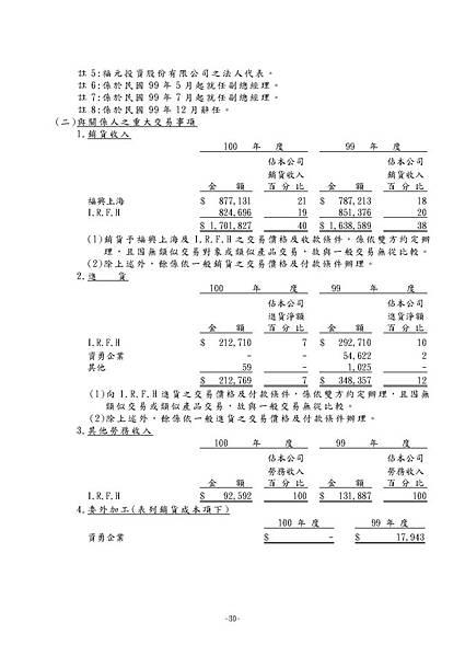 台灣福興100年報上傳檔_頁面_166