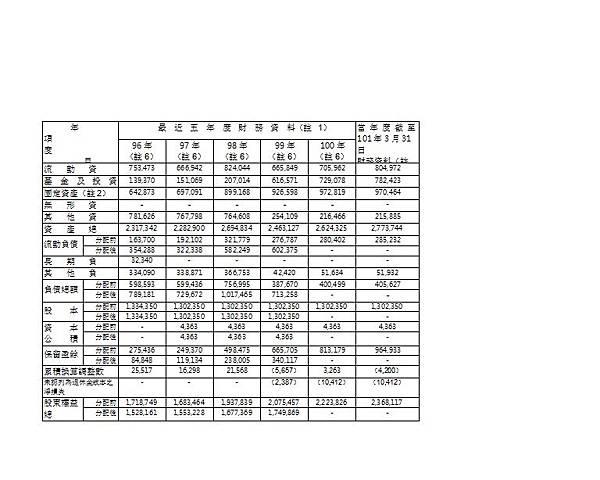 葡萄王資產負債表
